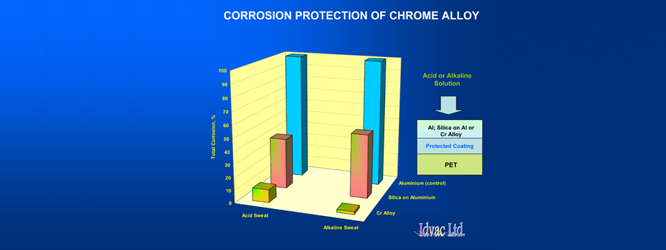corrosion-protection-of-Cr-all