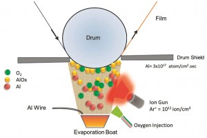Figure 3: Plasma assisted AlOx deposition.